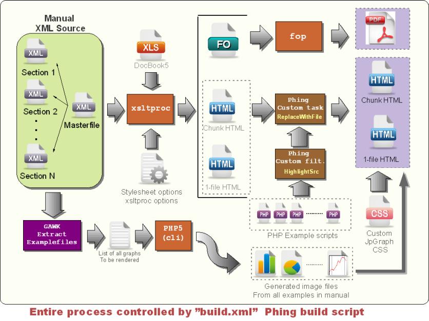 the documentation build process - Process Of Documentation