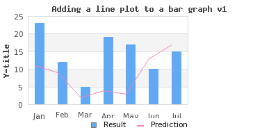 Combining several different plot types in the same graph mixing a line and bar plot in the same graph example163p ccuart Gallery