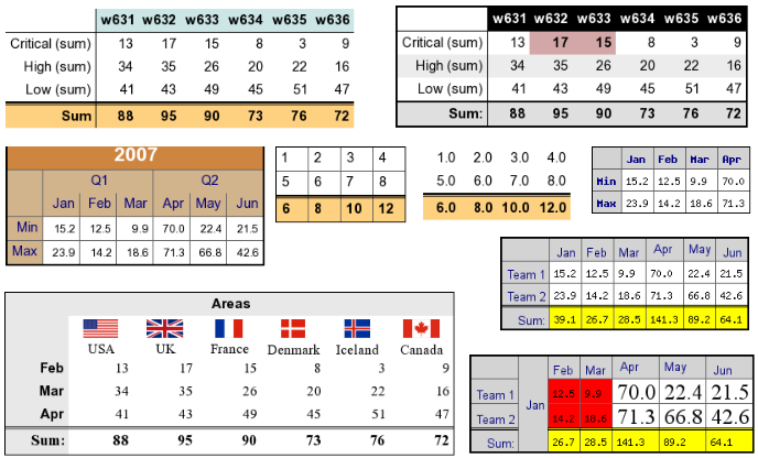 Chapter 19 graphical tables for Html table examples