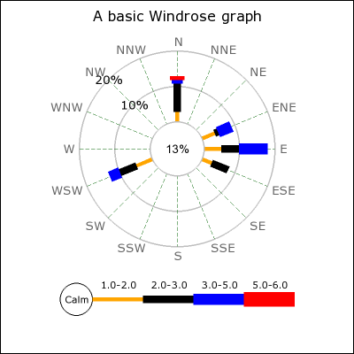 Shooting Wind Rose Diagram Introduction To Electrical Wiring