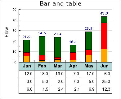 Bar and table graph